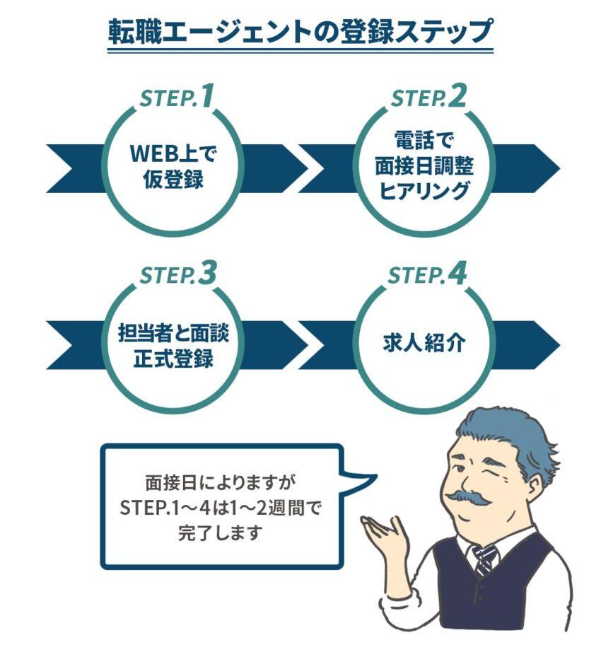 転職エージェントの申し込みステップ