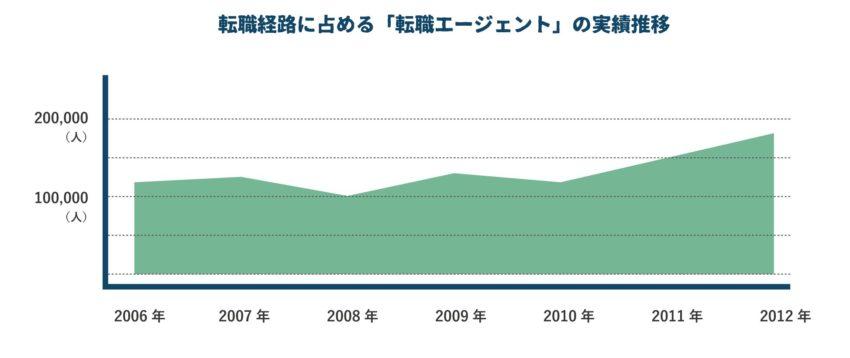 転職エージェント利用者が増加している推移グラフ
