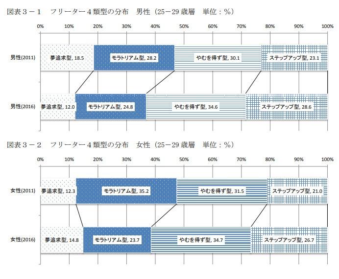 フリーター4類型の分布