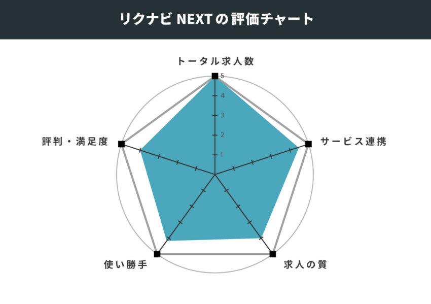 リクナビNEXTの評価チャート