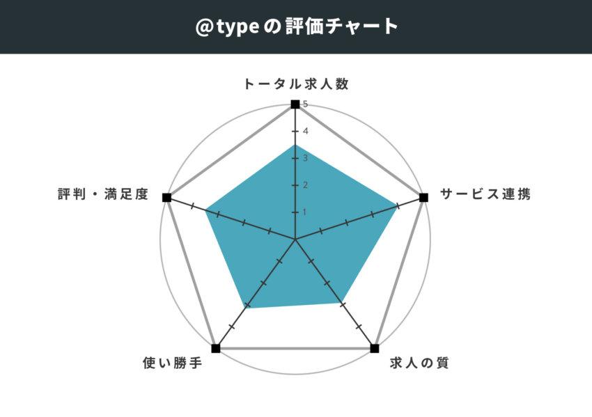 @typeの評価チャート